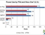 Consumo de PS4 y Xbox One.