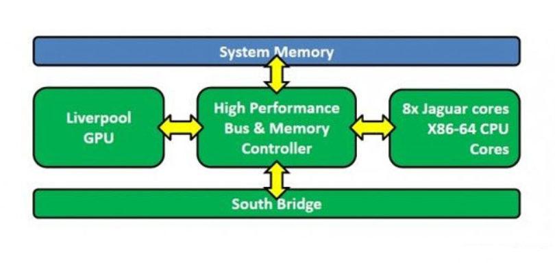 PS4 tecnología